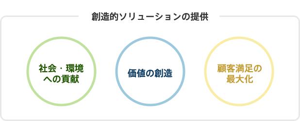 創造的ソリューションの提供図